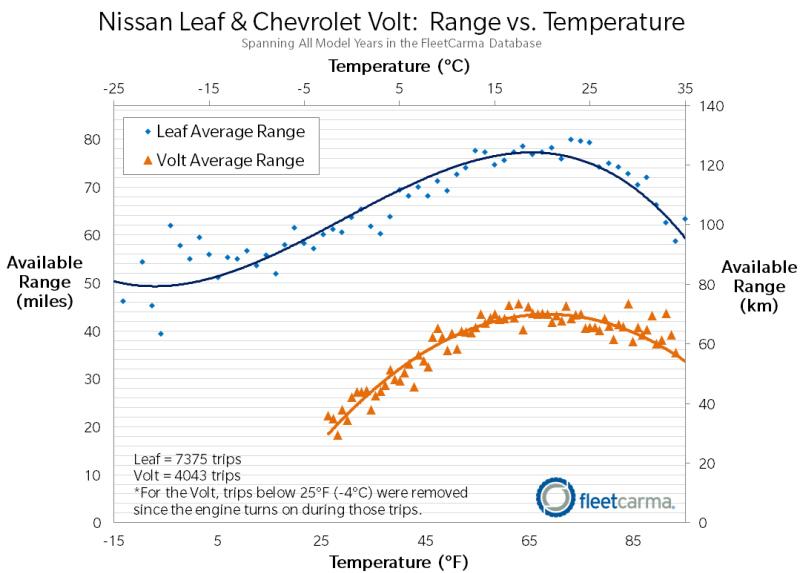 comparativa chevrolet vs nissan eléctricos